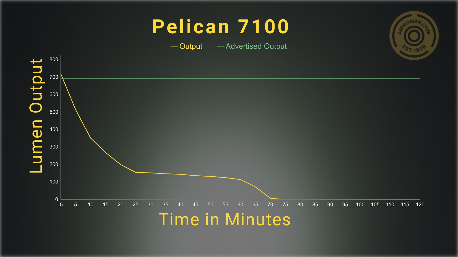 testing lumen output for the Pelican 7100 flashlight