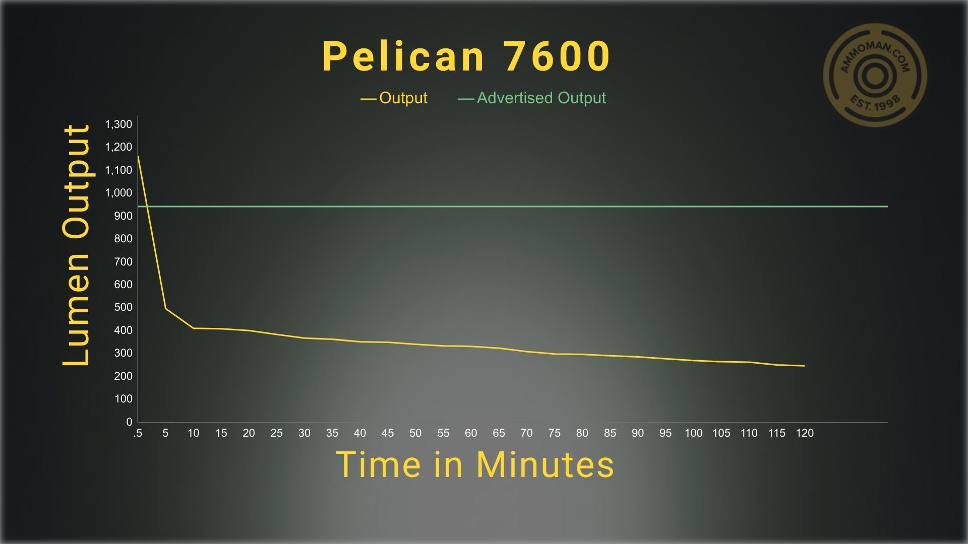 results of lumen testing on the Pelican 7600 flashlight