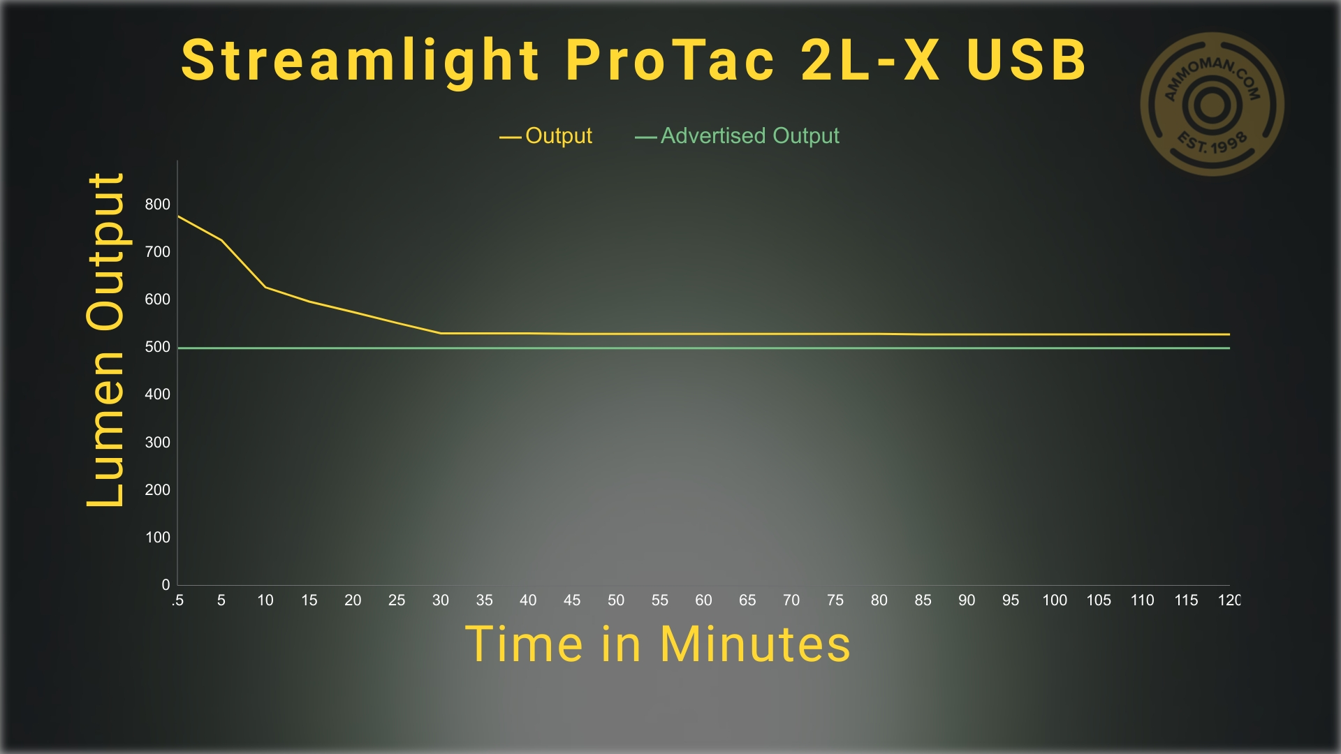 lumen testing results for the ProTAC 2L-X flashlight