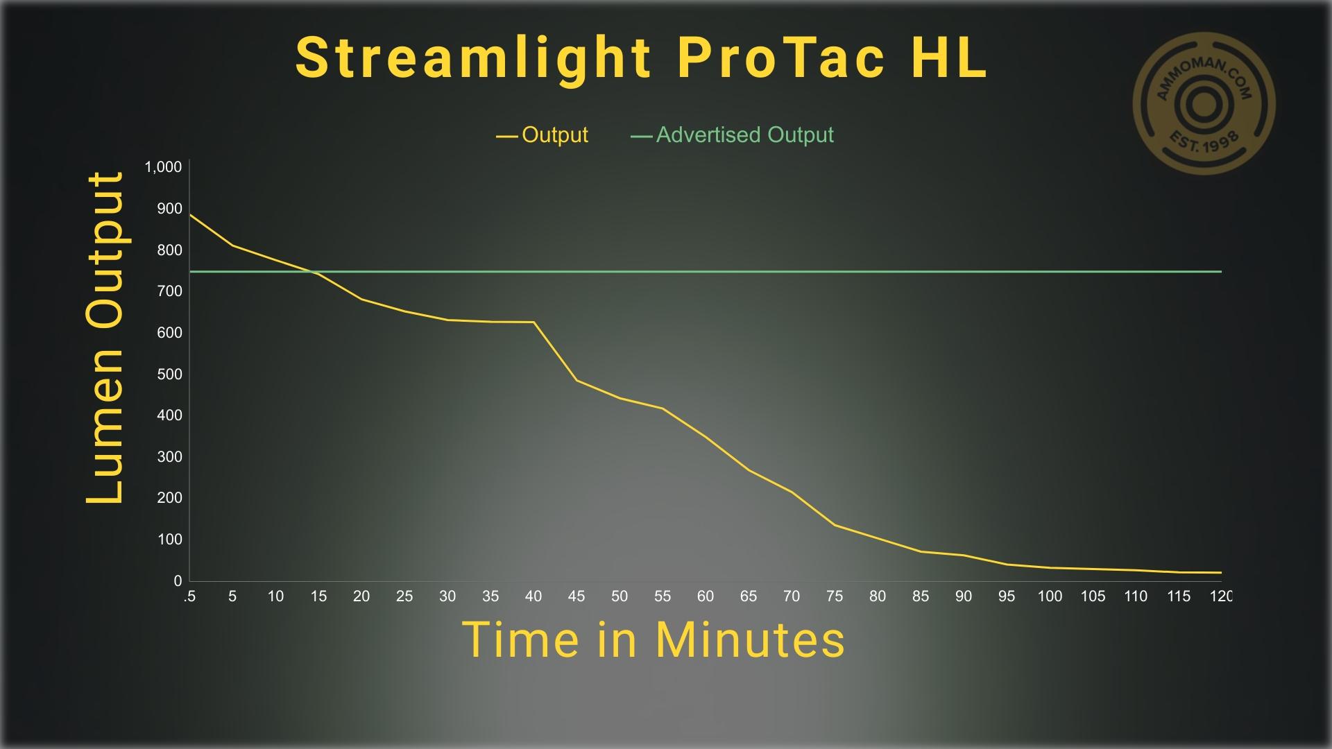 Lumen output tests for the Streamlight ProTAC HL flashlight