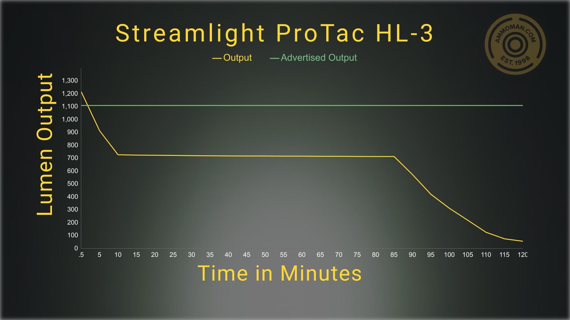 streamlight protac hl-3 lumen test results