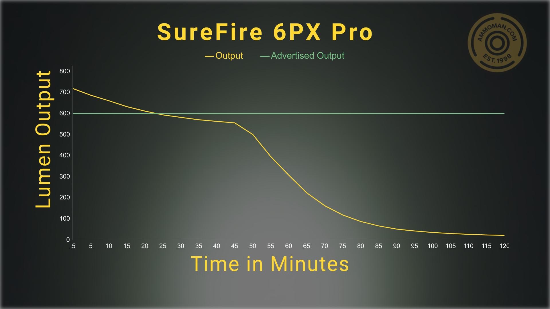lumen test results for the SureFire 6PX Pro